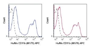 Anti-ITGAM Rat Monoclonal Antibody (APC (Allophycocyanin) [clone: M1/70]