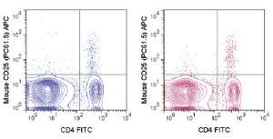 Anti-IL2RA Rat Monoclonal Antibody (APC (Allophycocyanin)) [clone: PC61.5]
