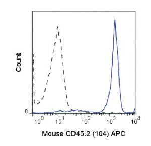 Anti-CD45.2 Mouse Monoclonal Antibody (APC (Allophycocyanin)) [clone: 104]
