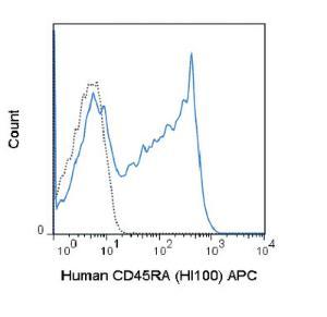 Anti-CD45RA Mouse Monoclonal Antibody (APC (Allophycocyanin)) [clone: HI100]