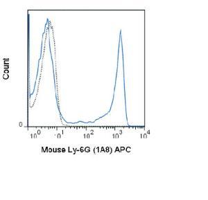 Anti-Ly-6G Rat Monoclonal Antibody (APC (Allophycocyanin)) [clone: 1A8]