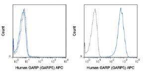 Anti-LRRC32 Mouse Monoclonal Antibody (APC (Allophycocyanin)) [clone: GARP5]