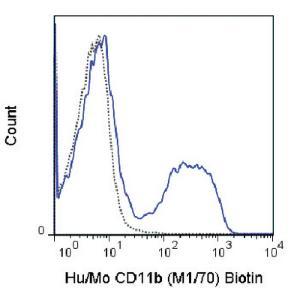 Anti-ITGAM Rat Monoclonal Antibody (Biotin) [clone: M1/70]