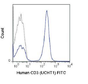 Anti-CD3D Mouse Monoclonal Antibody (FITC (Fluorescein)) [clone: UCHT1]