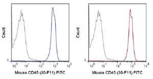 Anti-PTPRC Rat Monoclonal Antibody (FITC (Fluorescein)) [clone: 30-F11]