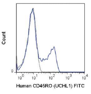 Anti-CD45RO Mouse Monoclonal Antibody (FITC (Fluorescein)) [clone: UCHL1]