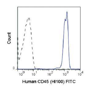 Anti-PTPRC Mouse Monoclonal Antibody (FITC (Fluorescein)) [clone: HI30]