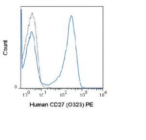 Anti-CD27 Mouse Monoclonal Antibody (PE (Phycoerythrin)) [clone: O323]