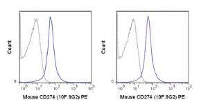 Anti-CD274 Rat Monoclonal Antibody (PE (Phycoerythrin)) [clone: 10F.9G2]