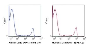 Anti-CD8A Mouse Monoclonal Antibody (PE (Phycoerythrin)/Cy7®) [clone: RPA-T8]