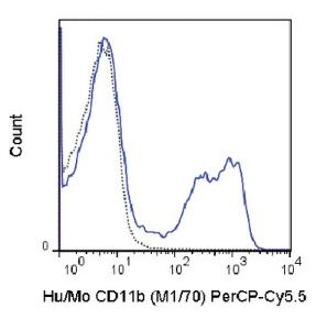 Anti-ITGAM Rat Monoclonal Antibody (Peridinin Chlorophyll/Cy5.5®) [clone: M1/70]