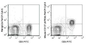 Anti-IL7R Rat Monoclonal Antibody (Peridinin Chlorophyll/Cy5.5®) [clone: A7R34]