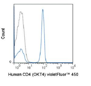 Anti-CD4 Mouse Monoclonal Antibody (violetFluor® 450) [clone: OKT4]