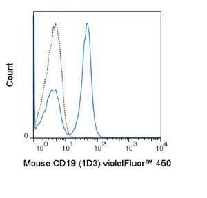 Anti-CD19 Rat Monoclonal Antibody (violetFluor® 450) [clone: 1D3]