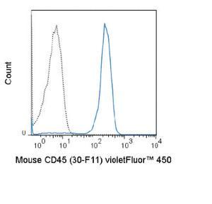 Anti-PTPRC Rat Monoclonal Antibody (violetFluor® 450) [clone: 30-F11]
