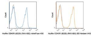 Anti-CD45R Rat Monoclonal Antibody (violetFluor® 450) [clone: RA3-6B2]