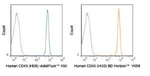 Anti-PTPRC Mouse Monoclonal Antibody (violetFluor® 450) [clone: HI30]